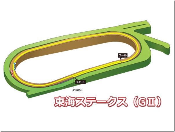 tokaistakes_course