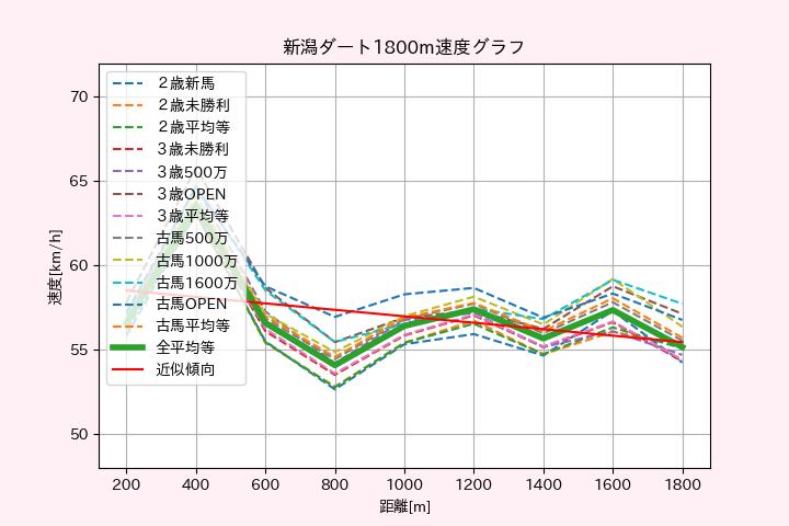 ダート 1800m 新潟